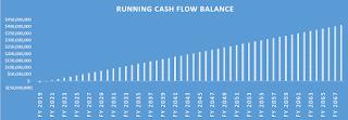 mining cash flow bar chart