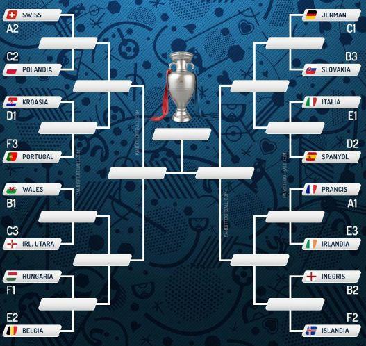 Babak 16 Besar Piala Eropa 2016