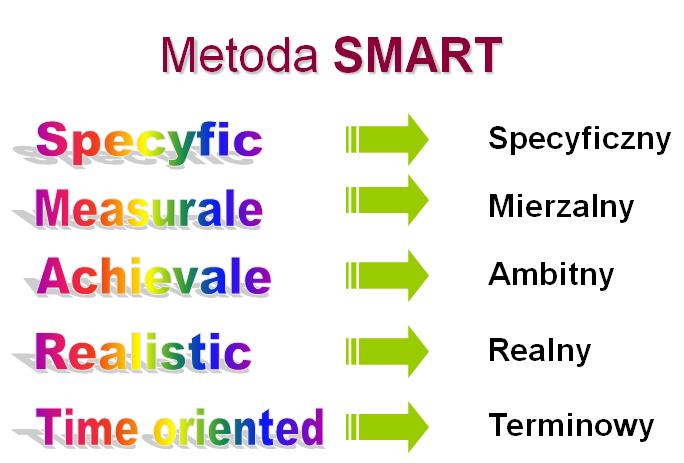 Metoda SMART – czyli jak realizować swoje cele