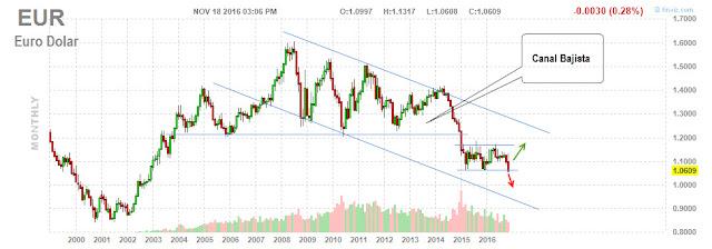 Precio Euro a Dolar - Divisas