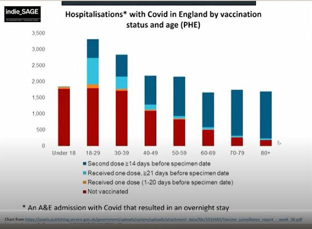 100921 UK indieSAGe vaccination status of those hospitalised