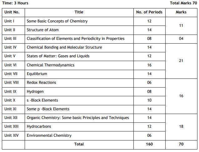 Cbse class 12 syllabus 2018 sr sec mathsphysicseng science cbse class 12 chemistry curriculum malvernweather Choice Image