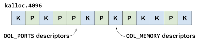 This diagram shows the heap groom in the kalloc.4096 zone. The attackers are creating a pattern of out-of-line ports and out-of-line memory descriptors which approximately alternate.