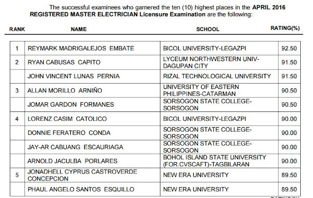 Bicol University -Legazpi grad tops April 2016 RME board exam