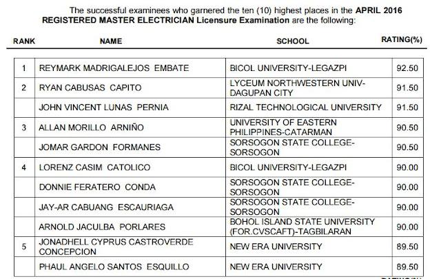 Bicol University -Legazpi grad tops April 2016 RME board exam
