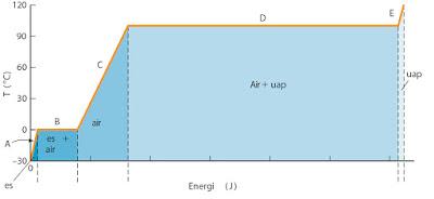 Gambar Grafik suhu vs Energi pada air