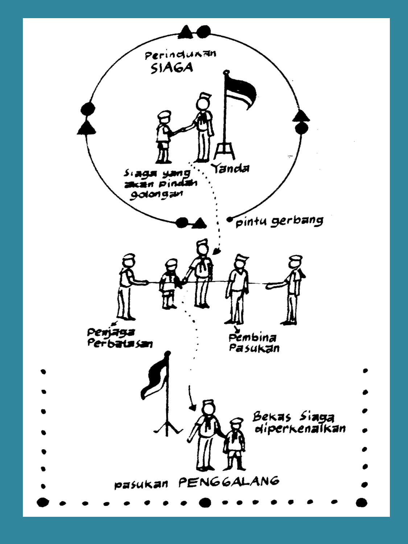 Upacara Pramuka Siaga : upacara, pramuka, siaga, ENSIKLOPEDIA, PRAMUKA:, Upacara, Pindah, Golongan, Siaga, Penggalang