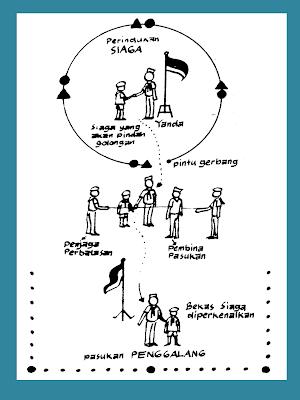 Upacara Pembukaan Latihan Siaga : upacara, pembukaan, latihan, siaga, ENSIKLOPEDIA, PRAMUKA:, Upacara, Pindah, Golongan, Siaga, Penggalang