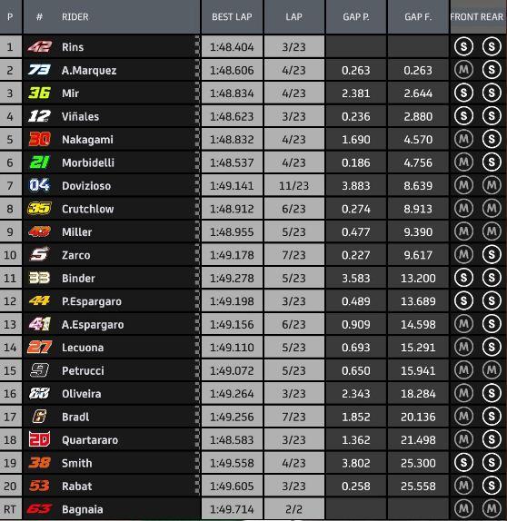 Hasil MotoGP Aragon 2020