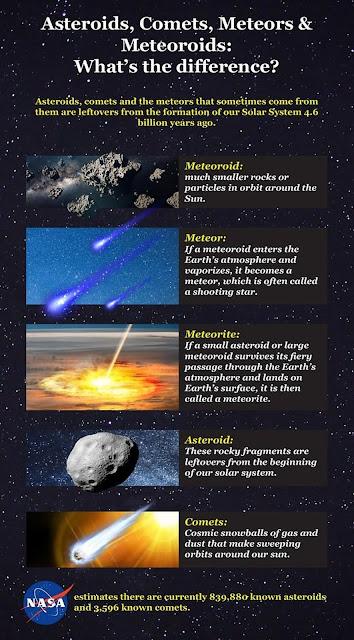 Asteroids & Meteorites