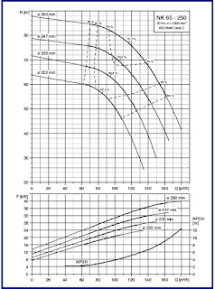 Pump Selection and Specification: Pump Curve