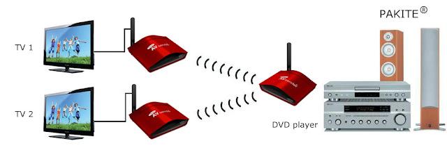 intérieure Système vidéo sans fil for DVD player