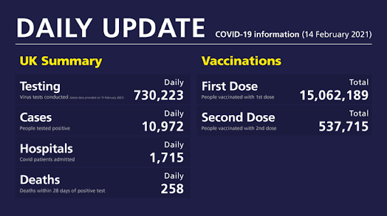 140221 daily UK government update cases deaths vaccinations