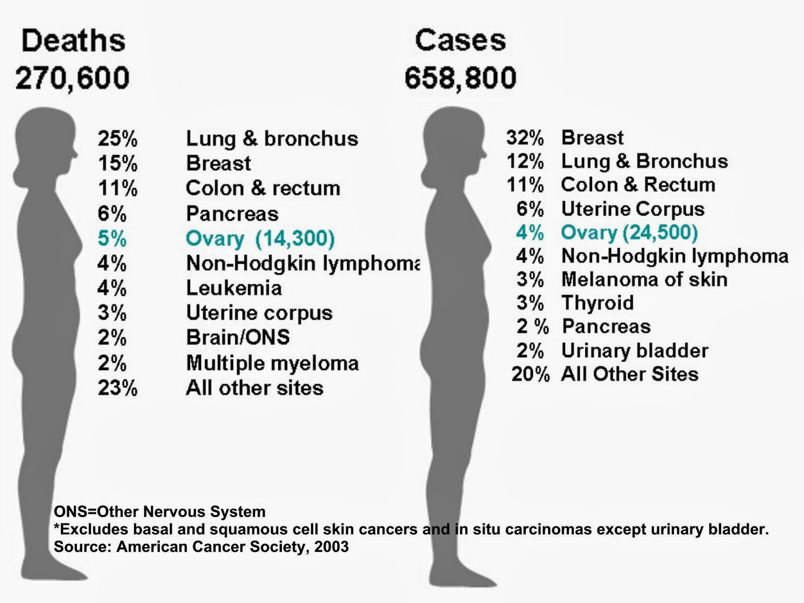 Breast cancer survivial rate with