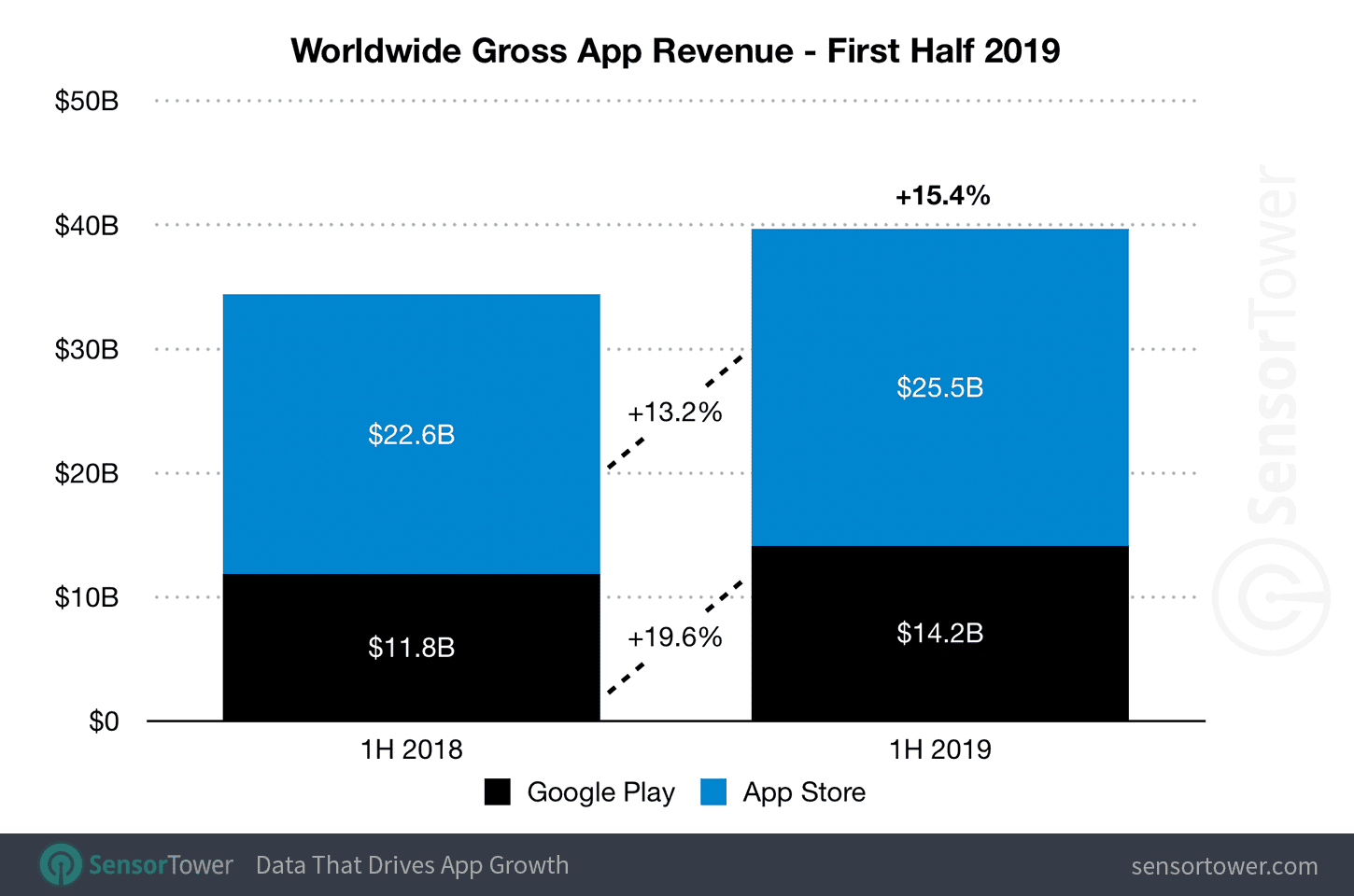 Global App Revenue Reached $39 Billion in the First Half of 2019, Up 15% Year-Over-Year