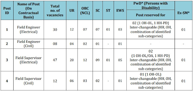 [PGCIL Jobs] Recruitment for 97 Engineers 2021