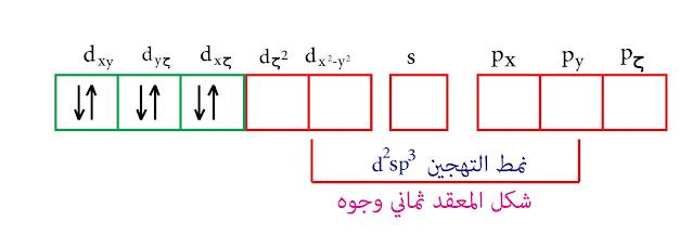 لتهجين من النمط d²sp³ - نظرية رابطة التكافؤ - الحديد الثنائي