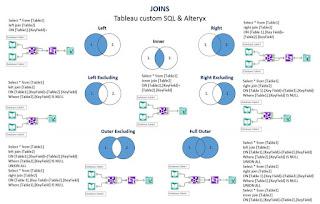Joins - Tableau custom SQL and Alteryx