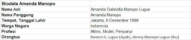 Profil dan Biodata Lengkap Amanda Manopo