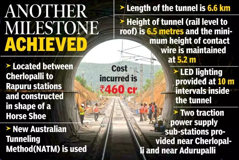 India's Longest Electrified Railway Tunnel