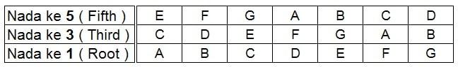 chord/akord trinada