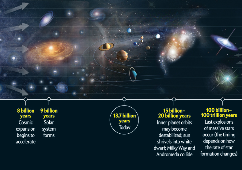Solar System History Timeline - Pics about space