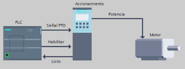Siemens Simatic IoT 2000 | Automatización Industrial