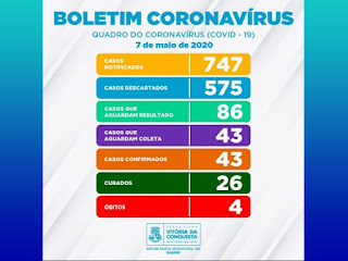 Casos confirmados de Coronavírus