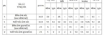 Surat Municipal Corporation (SMC) Recruitment for 1136, FHW, MPHW & Supervisor Posts 2021
