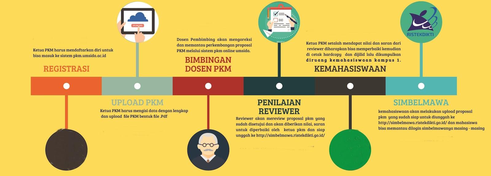 Contoh Proposal Pkm Program Kreativitas Mahasiswa Peternakan Mas