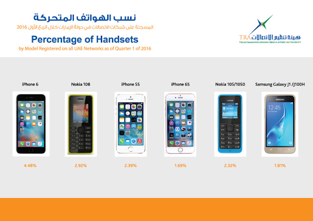 TRA Reveals Data for First Quarter of 2016 on UAE Market Shares of Mobile Handsets, Smartphones and Social Networking Sites