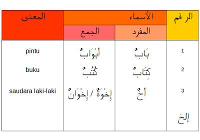 Bahasa Arab Sehari – Hari