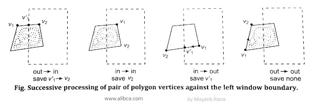 sutherland-hodgeman-algorithm-in-computer-graphics