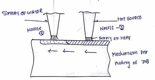 Flame hardening process