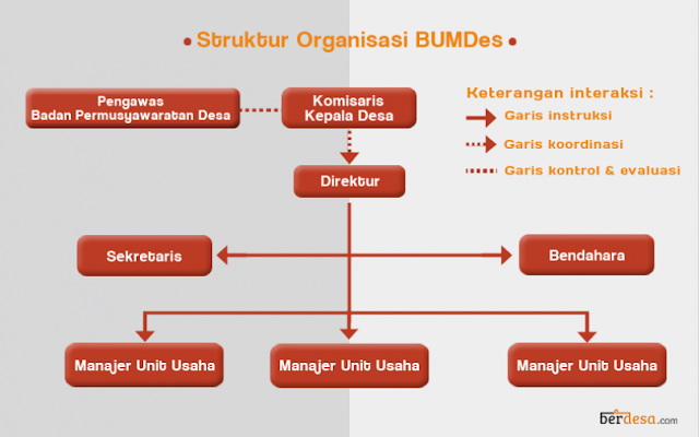 Struktur bumdes adalah susunan oragnisasi tiap-tiap unit-unit kerja dalam menjalankan operasional pada badan usaha milik desa untuk mencapai tujuan dan maksud pendirian bumdes