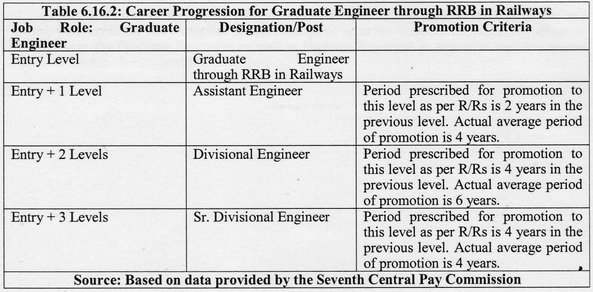7thCPC-NFIR-Career-Progression-Promotion-rules