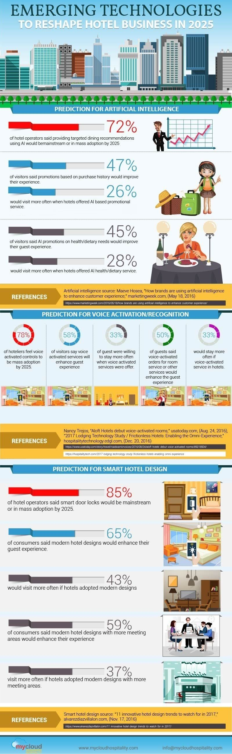 Emerging Hotel Business Technology in 2025 #infographic