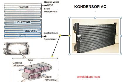 Fungsi, Komponen, dan Cara Kerja Kondensor AC