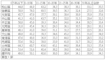 台北各區坪數比較