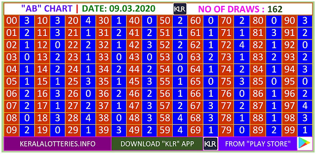 Kerala Lottery Result Winning Numbers AB Chart Monday 162 Draws on 09.03.2020