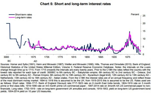 Finfacts Ireland Low Interest Rates Globalization Technological