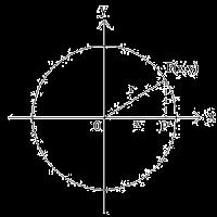 persamaan lingkaran