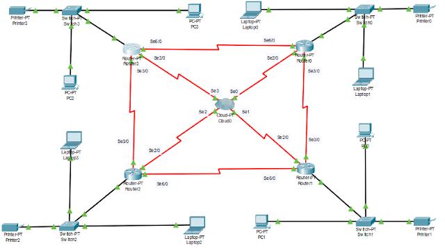Soal topologi jaringan Cloud