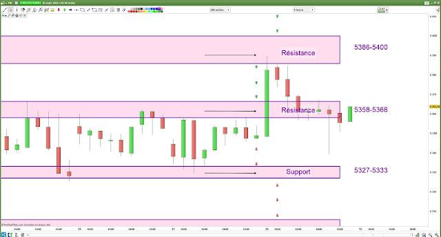Plan de trade Mardi bilan cac40 [18/09/18]