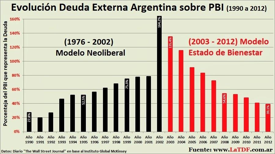 Evolución de la Deuda Externa de Argentina, Brasil, Chile