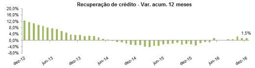 Boa Vista SCPC: Recuperação de crédito sobe 1,5% em 2016