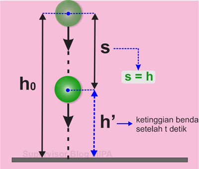 Rumus atau persamaan ketinggian Benda pada gerak vertikal ke bawah (GVB)