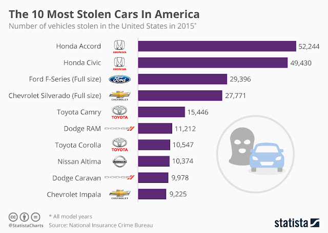 """honda and ford are among the top 3 most stolen cars"""