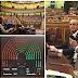 Aprobado polo Pleno do Congreso o ditame do proxecto de Orzamentos Xerais do Estado para 2017