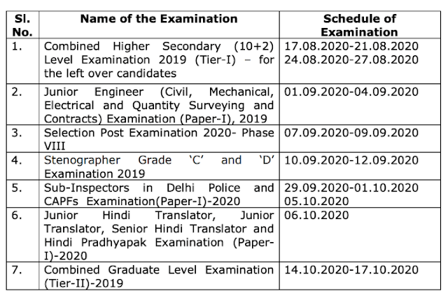 SSC Exam New Updates for SSC CGL, CHSL, JE, CPO & Other Exams announced by SSC
